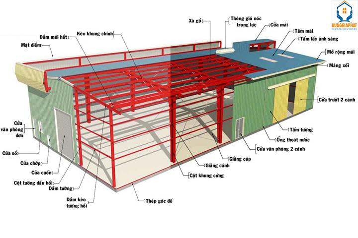 thiết kế bản vẽ xây dựng nhà xưởng