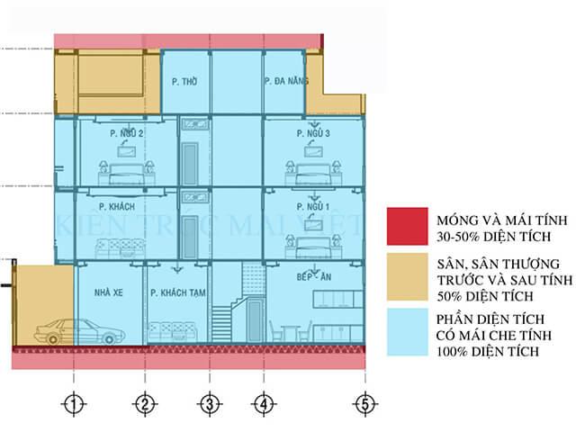 cách tính diện tích khi xây dựng nhà